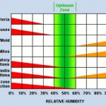 Relative Humidity – An Important Factor for Good Indoor Air Quality