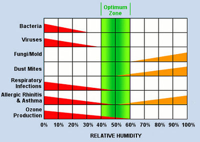 Relative Humidity An Important Factor For Good Indoor Air