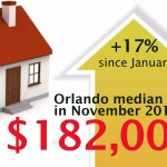 Oviedo Real Estate Market Update – December 2015