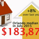 Oviedo Real Estate Market Update for May 2016