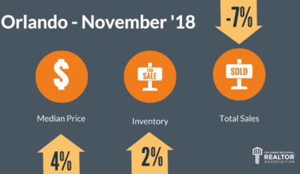 Orlando Home Prices for November 2018